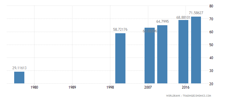 cameroon literacy rate adult female percent of females ages 15 and above wb data
