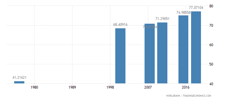 cameroon literacy rate adult total percent of people ages 15 and above wb data
