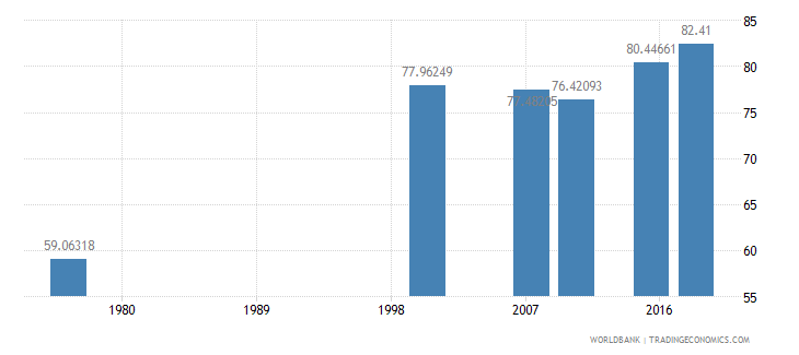 cameroon literacy rate youth female percent of females ages 15 24 wb data