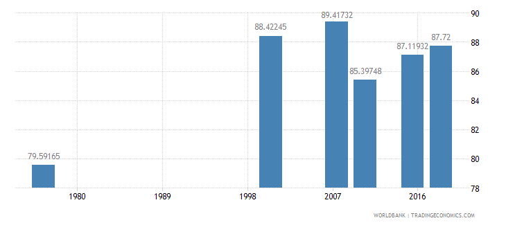 cameroon literacy rate youth male percent of males ages 15 24 wb data