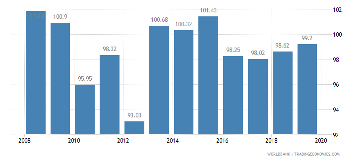 cameroon livestock production index 1999 2001  100 wb data