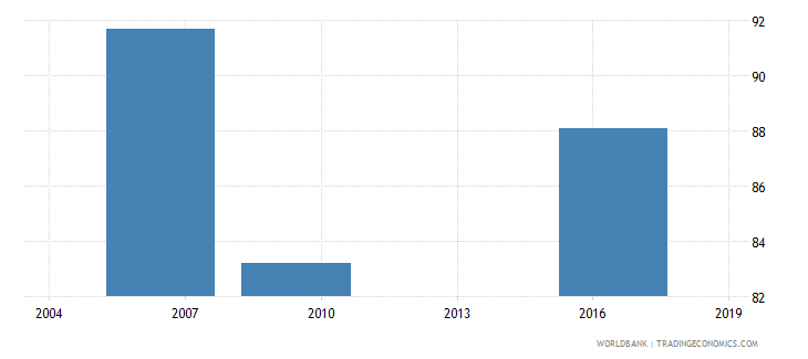 cameroon loans requiring collateral percent gfd wb data