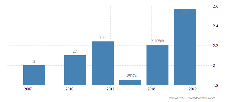 cameroon logistics performance index quality of trade and transport related infrastructure 1 low to 5 high wb data