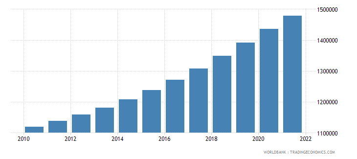 cameroon male population 15 19 wb data