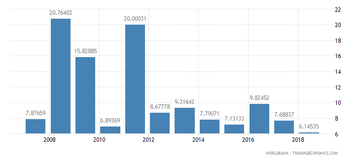 cameroon manufactures exports percent of merchandise exports wb data