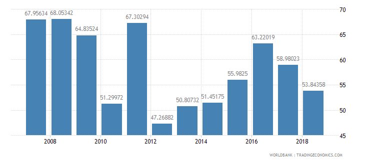 cameroon manufactures imports percent of merchandise imports wb data