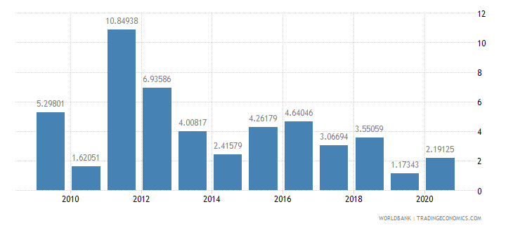 cameroon manufacturing value added annual percent growth wb data