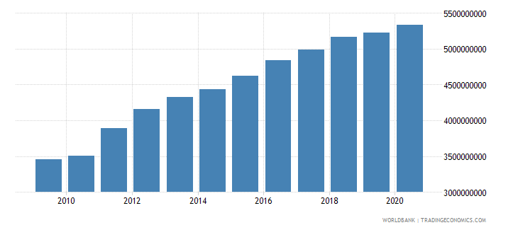 cameroon manufacturing value added constant 2000 us dollar wb data