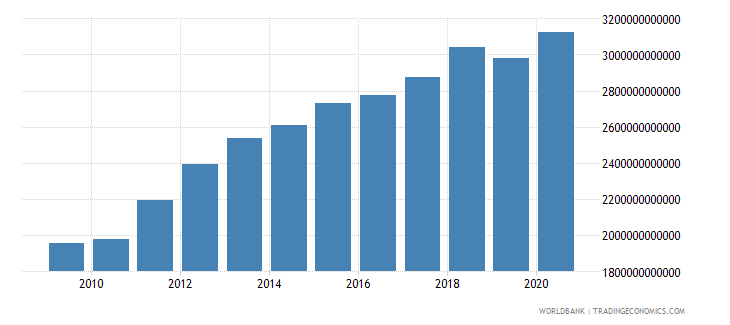 cameroon manufacturing value added current lcu wb data