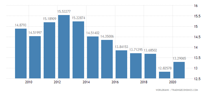 cameroon manufacturing value added percent of gdp wb data