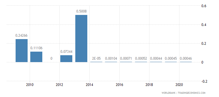 cameroon merchandise exports by the reporting economy residual percent of total merchandise exports wb data