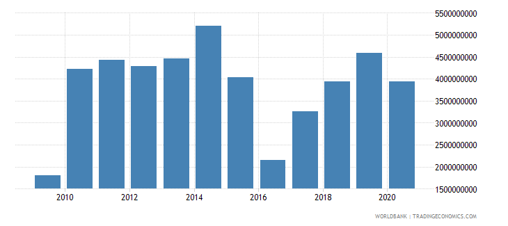 cameroon merchandise exports by the reporting economy us dollar wb data