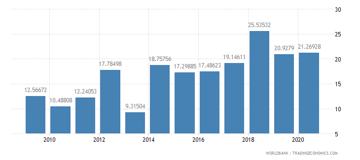 cameroon merchandise exports to developing economies in east asia  pacific percent of total merchandise exports wb data