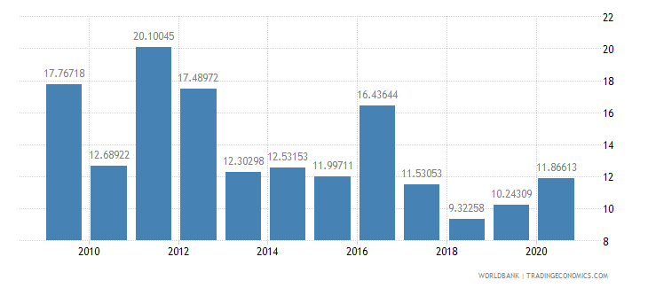 cameroon merchandise exports to developing economies in sub saharan africa percent of total merchandise exports wb data