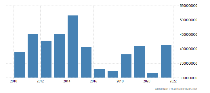 cameroon merchandise exports us dollar wb data