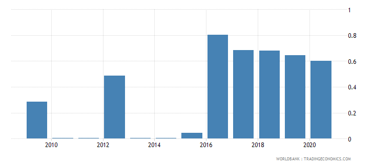cameroon merchandise imports by the reporting economy residual percent of total merchandise imports wb data