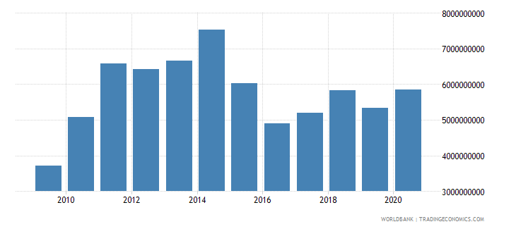 cameroon merchandise imports by the reporting economy us dollar wb data