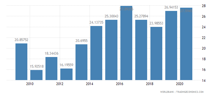 cameroon merchandise imports from developing economies in east asia  pacific percent of total merchandise imports wb data