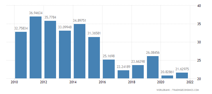 cameroon merchandise trade percent of gdp wb data