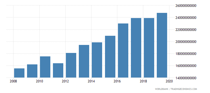 cameroon military expenditure current lcu wb data