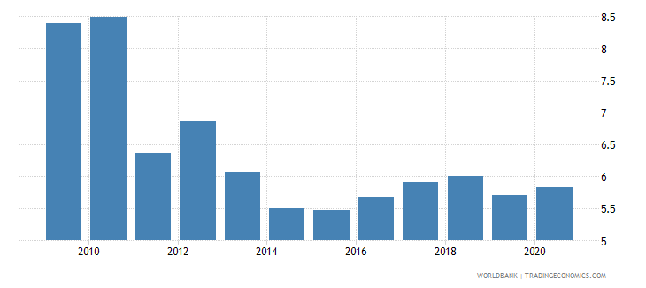 cameroon military expenditure percent of central government expenditure wb data