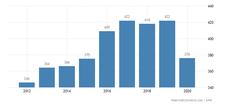 Cameroon Military Expenditure