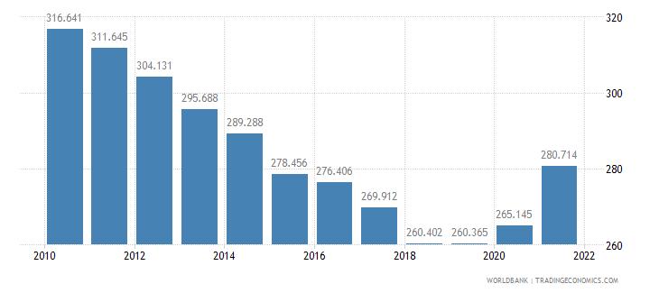 cameroon mortality rate adult female per 1 000 female adults wb data