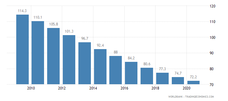 cameroon mortality rate under 5 per 1 000 wb data