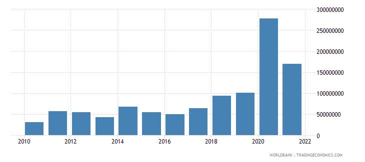 cameroon multilateral debt service tds us dollar wb data