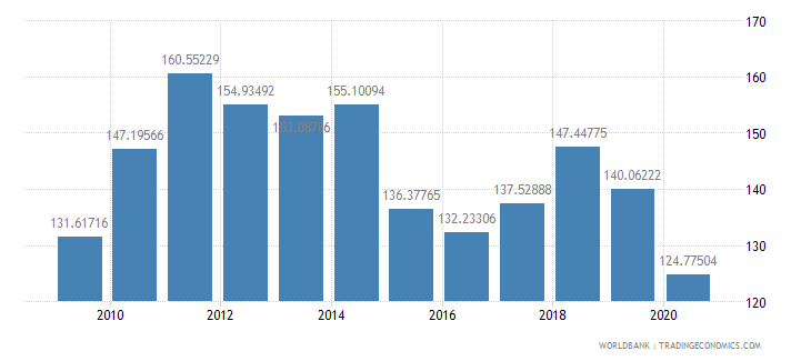 cameroon net barter terms of trade index 2000  100 wb data