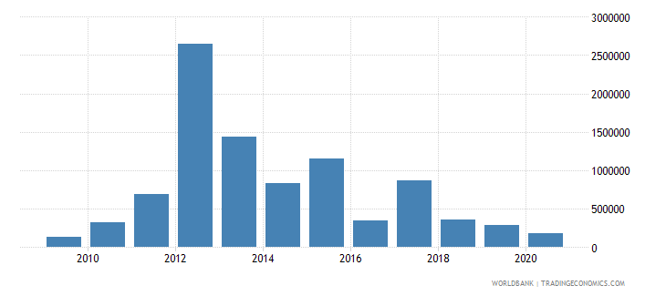 cameroon net bilateral aid flows from dac donors australia us dollar wb data