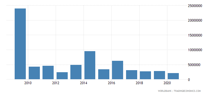 cameroon net bilateral aid flows from dac donors belgium us dollar wb data