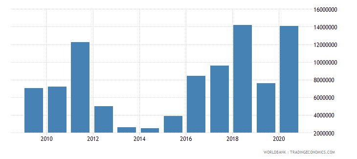 cameroon net bilateral aid flows from dac donors canada us dollar wb data