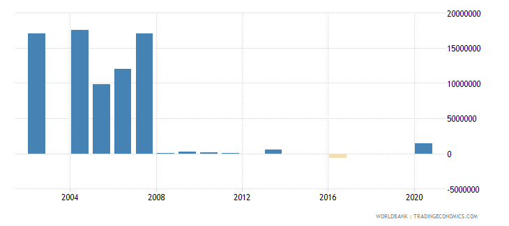 cameroon net bilateral aid flows from dac donors denmark us dollar wb data