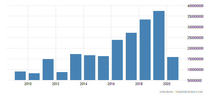 cameroon net bilateral aid flows from dac donors france us dollar wb data