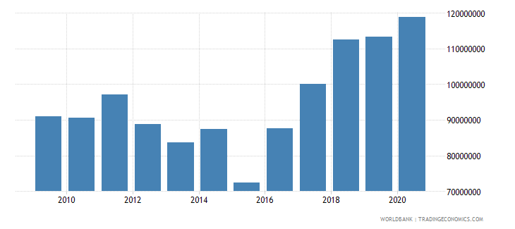 cameroon net bilateral aid flows from dac donors germany us dollar wb data