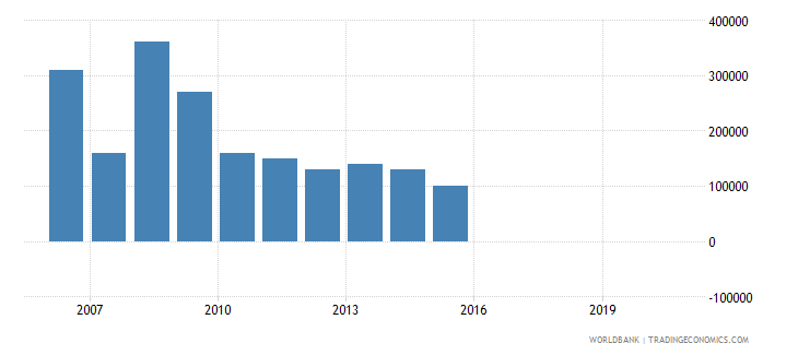 cameroon net bilateral aid flows from dac donors greece us dollar wb data