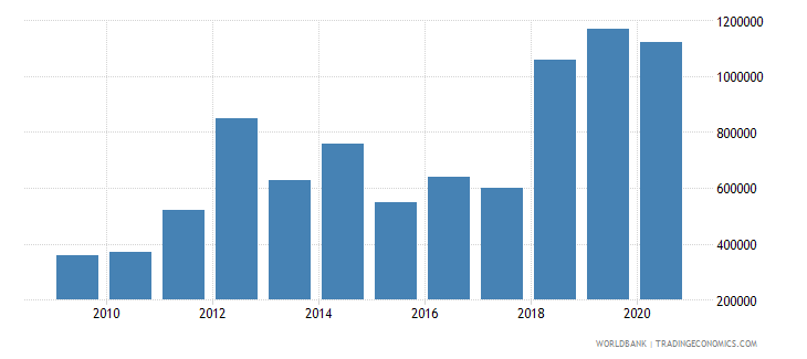 cameroon net bilateral aid flows from dac donors ireland us dollar wb data