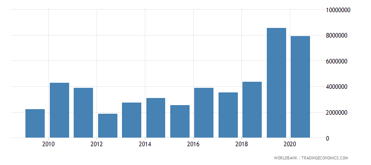 cameroon net bilateral aid flows from dac donors italy us dollar wb data
