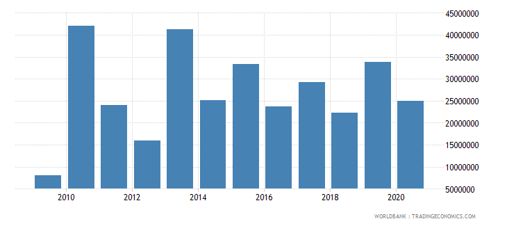 cameroon net bilateral aid flows from dac donors japan us dollar wb data