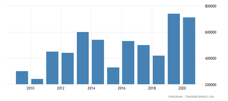 cameroon net bilateral aid flows from dac donors luxembourg us dollar wb data