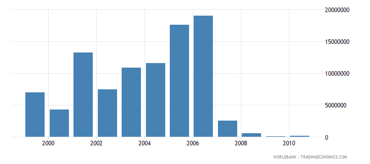 cameroon net bilateral aid flows from dac donors netherlands us dollar wb data