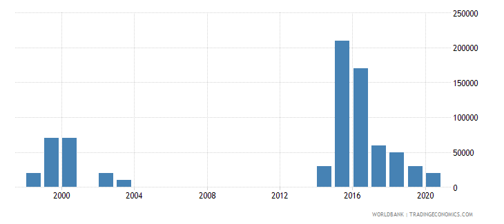 cameroon net bilateral aid flows from dac donors new zealand us dollar wb data