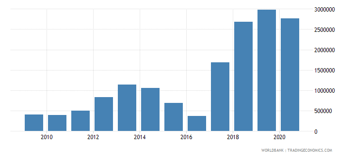 cameroon net bilateral aid flows from dac donors norway us dollar wb data
