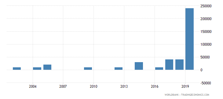 cameroon net bilateral aid flows from dac donors portugal us dollar wb data
