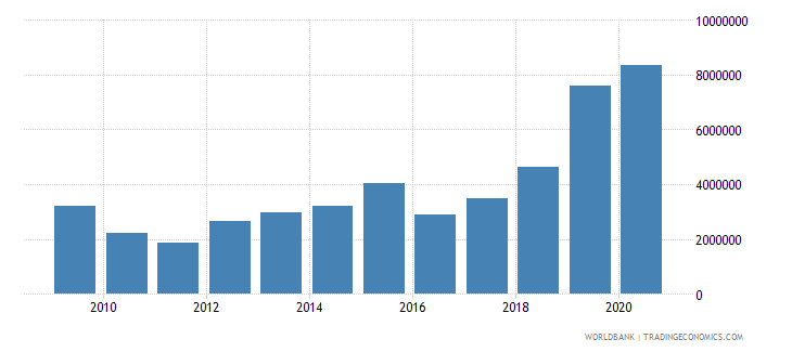 cameroon net bilateral aid flows from dac donors switzerland us dollar wb data