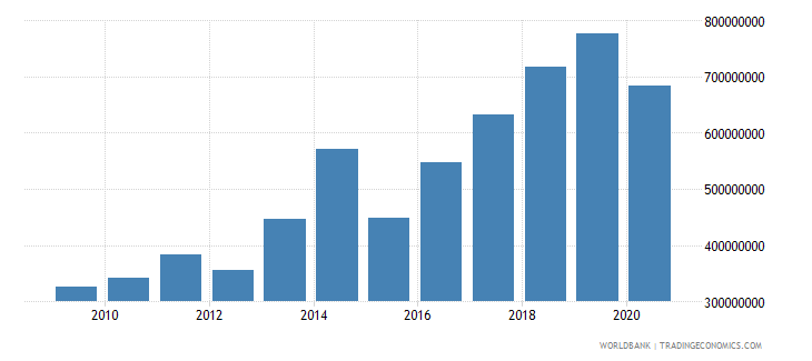 cameroon net bilateral aid flows from dac donors total us dollar wb data