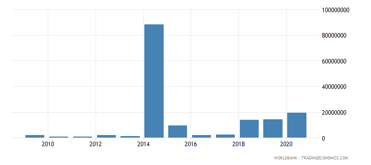 cameroon net bilateral aid flows from dac donors united kingdom us dollar wb data
