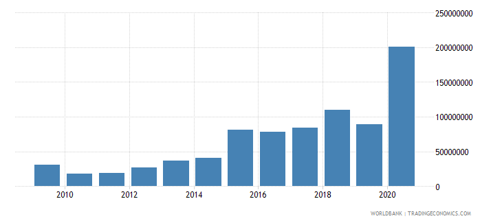 cameroon net bilateral aid flows from dac donors united states us dollar wb data