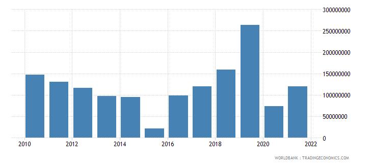 cameroon net capital account bop us dollar wb data